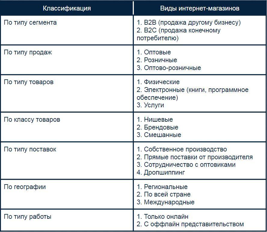 Виды интернет магазинов, классификация интернет магазинов